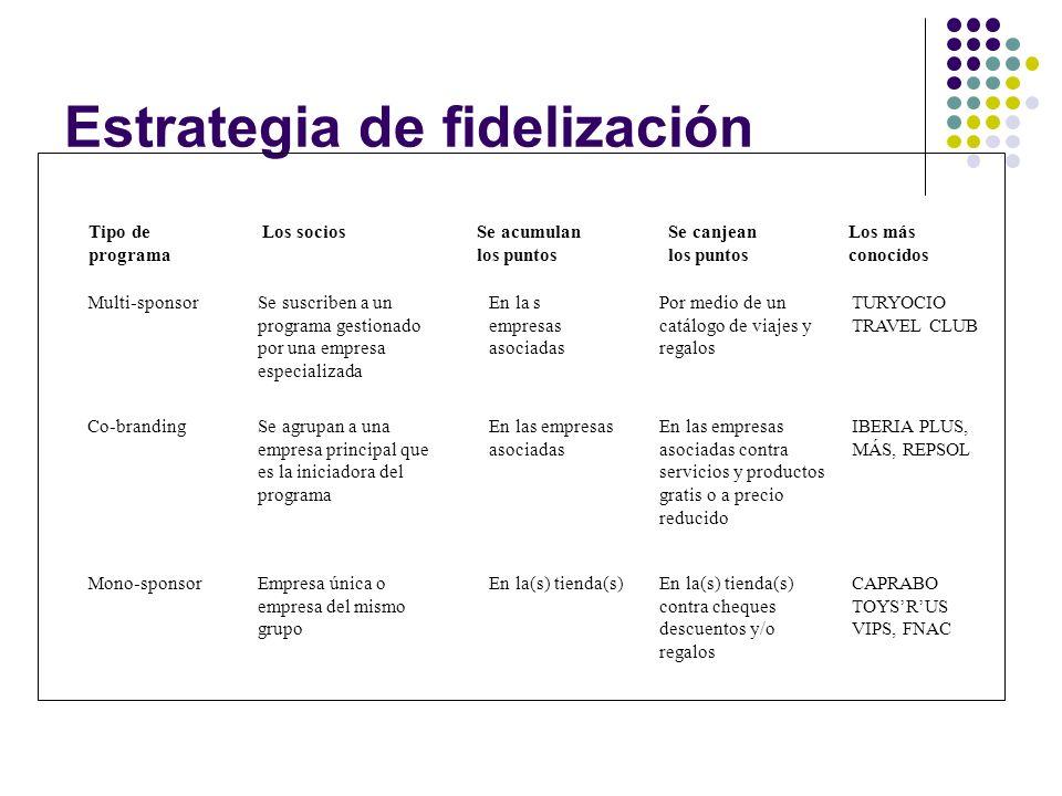 Estrategia de fidelización