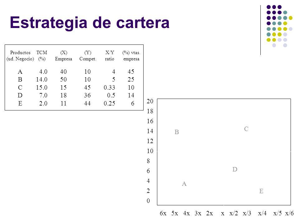 Estrategia de cartera A B C D E 4.0 14.0 15.0 7.0 2.0 40 50 15 18 11