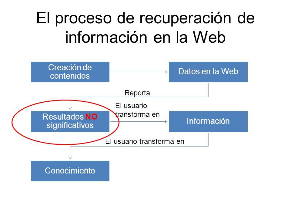 El proceso de recuperación de información en la Web
