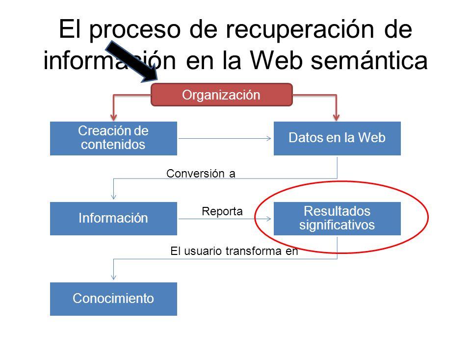 El proceso de recuperación de información en la Web semántica