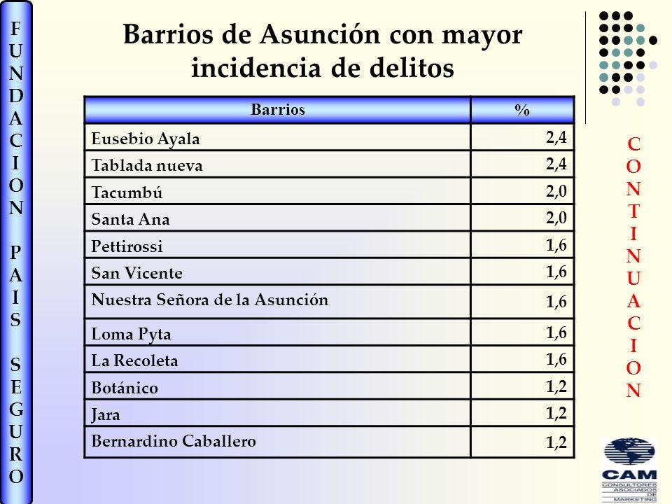Barrios de Asunción con mayor incidencia de delitos
