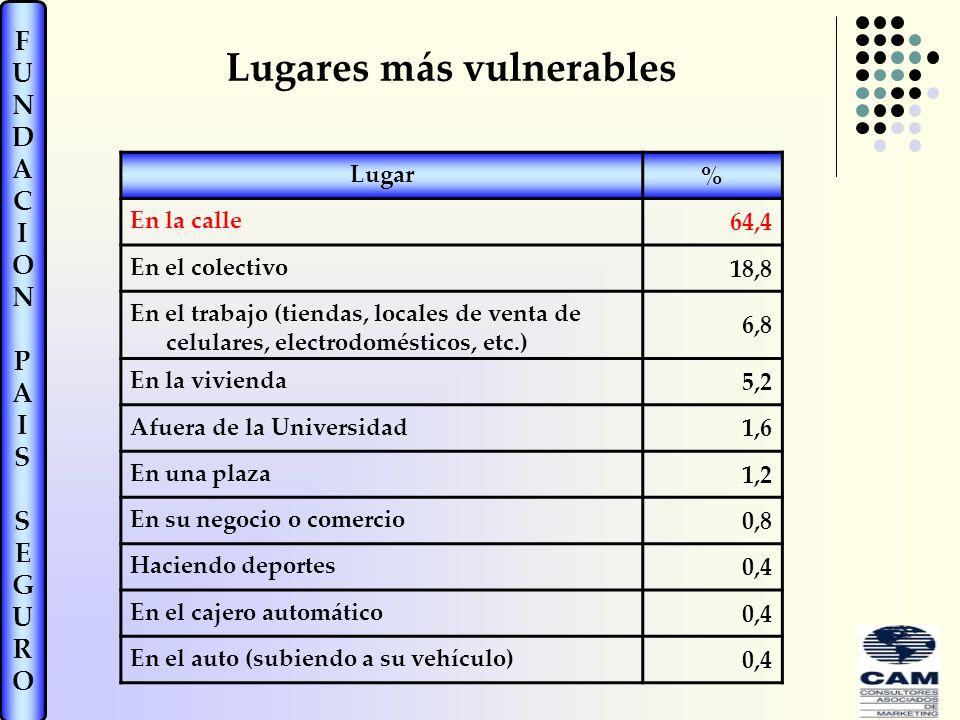 Lugares más vulnerables