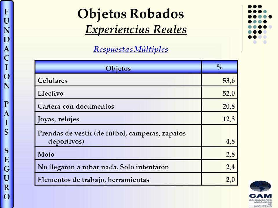 Objetos Robados Experiencias Reales Respuestas Múltiples Objetos %