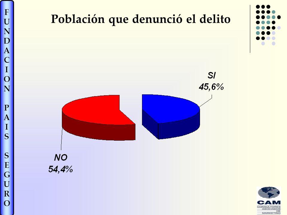 Población que denunció el delito
