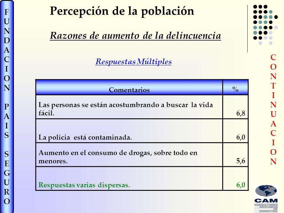Percepción de la población