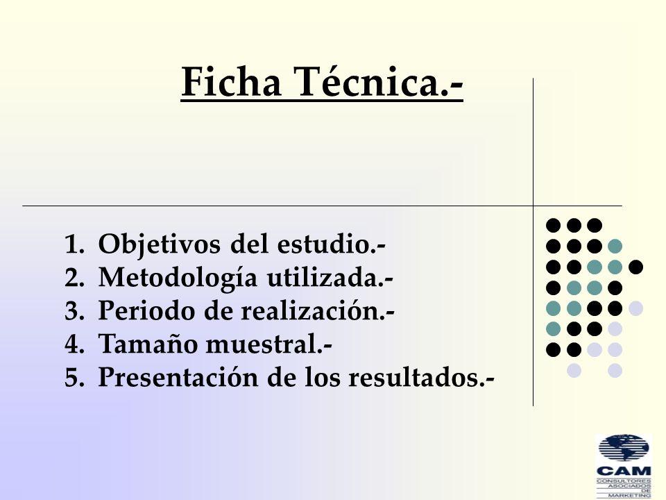 Ficha Técnica.- Objetivos del estudio.- Metodología utilizada.-