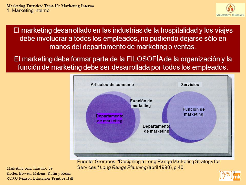 1. Marketing Interno