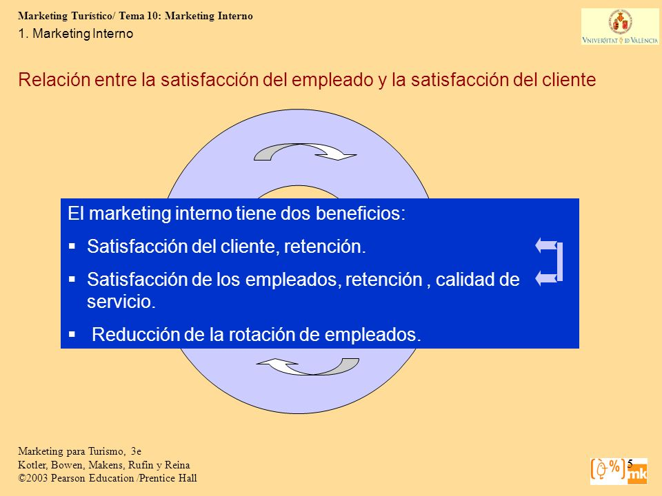 El marketing interno tiene dos beneficios: