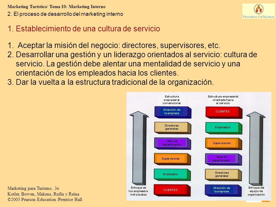 1. Establecimiento de una cultura de servicio
