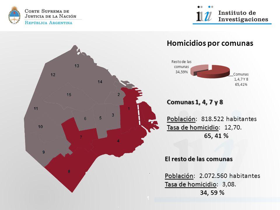 Comunas 1, 4, 7 y 8 Población: 818.522 habitantes. Tasa de homicidio: 12,70. 65, 41 % El resto de las comunas.
