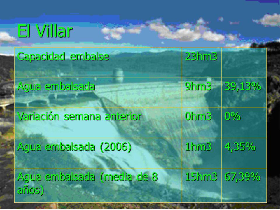 El Villar Capacidad embalse 23hm3 Agua embalsada 9hm3 39,13%