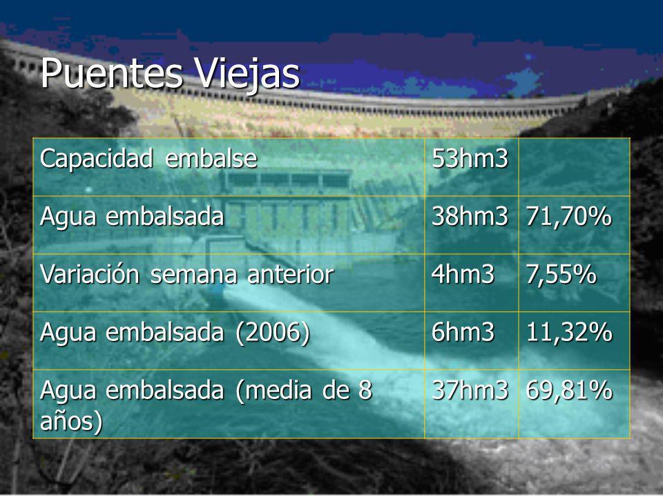 Puentes Viejas Capacidad embalse 53hm3 Agua embalsada 38hm3 71,70%