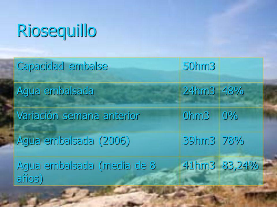 Riosequillo Capacidad embalse 50hm3 Agua embalsada 24hm3 48%