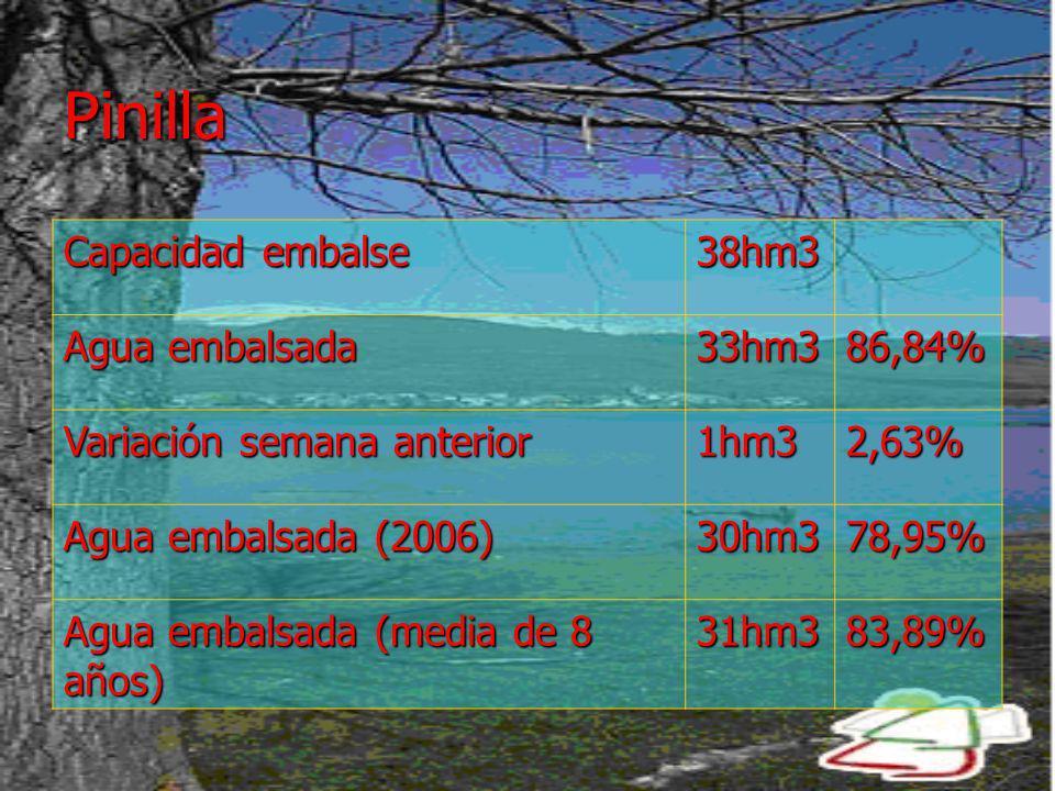 Pinilla Capacidad embalse 38hm3 Agua embalsada 33hm3 86,84%