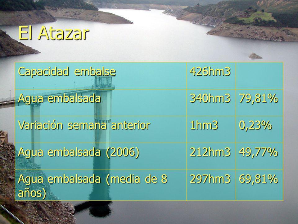 El Atazar Capacidad embalse 426hm3 Agua embalsada 340hm3 79,81%