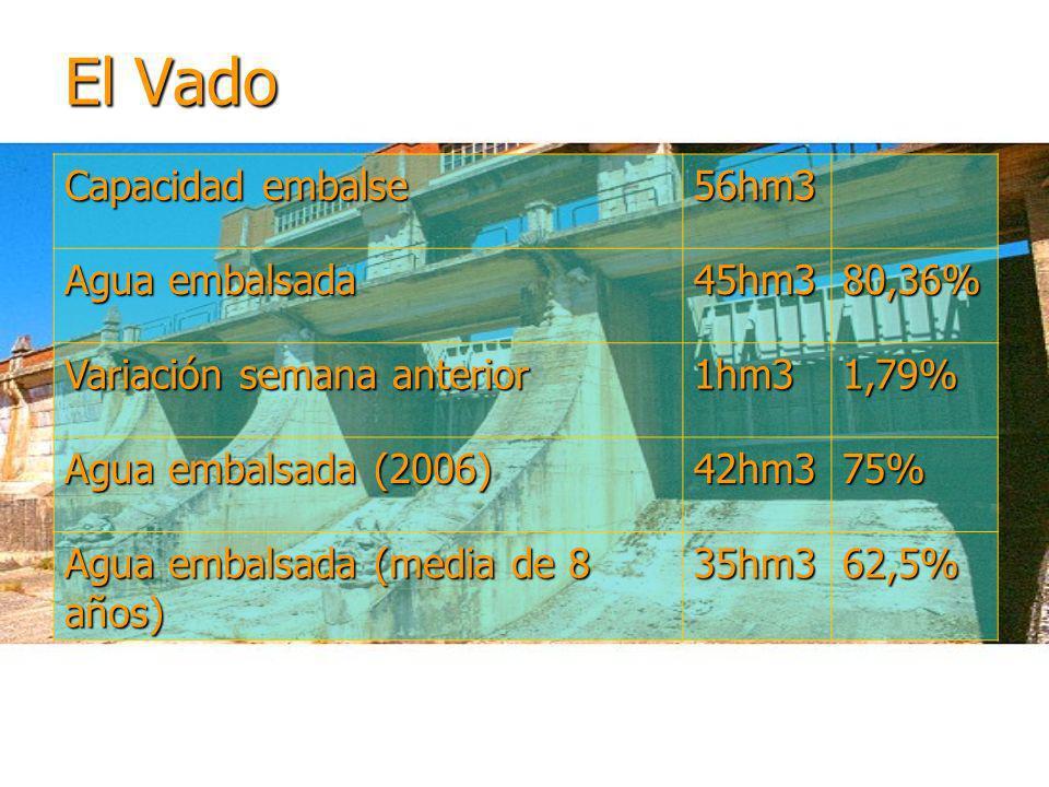 El Vado Capacidad embalse 56hm3 Agua embalsada 45hm3 80,36%