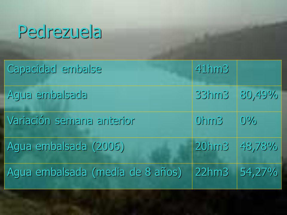 Pedrezuela Capacidad embalse 41hm3 Agua embalsada 33hm3 80,49%