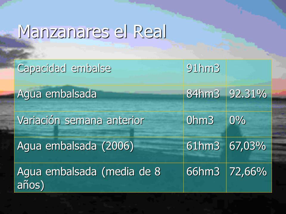 Manzanares el Real Capacidad embalse 91hm3 Agua embalsada 84hm3 92.31%