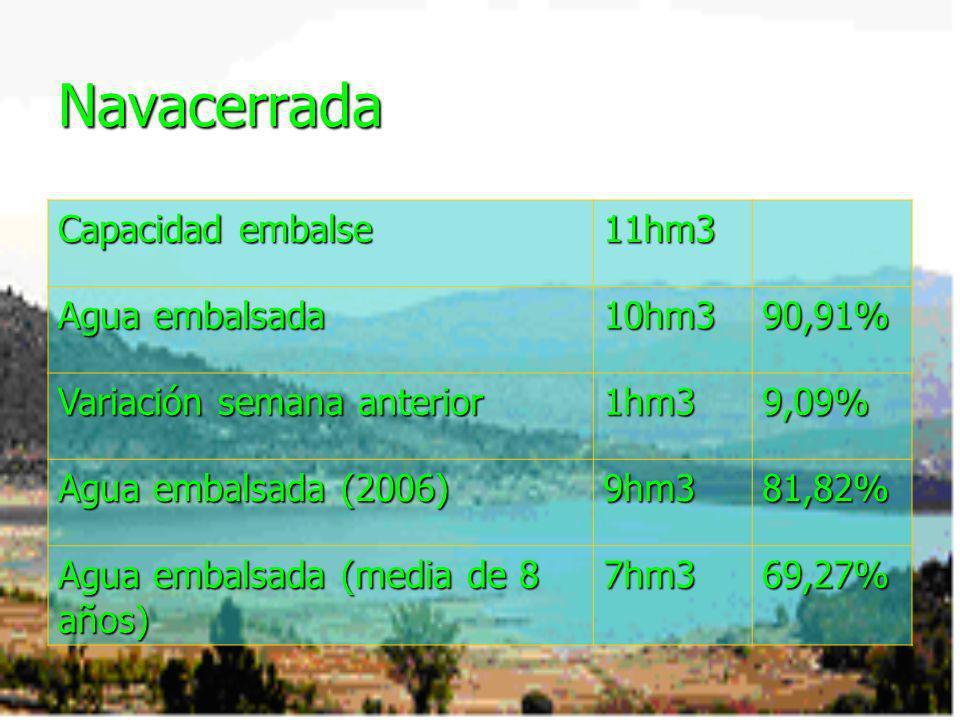 Navacerrada Capacidad embalse 11hm3 Agua embalsada 10hm3 90,91%