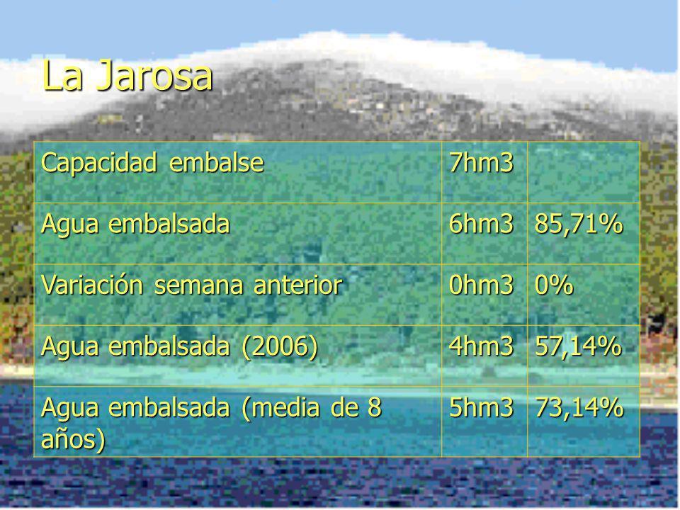 La Jarosa Capacidad embalse 7hm3 Agua embalsada 6hm3 85,71%