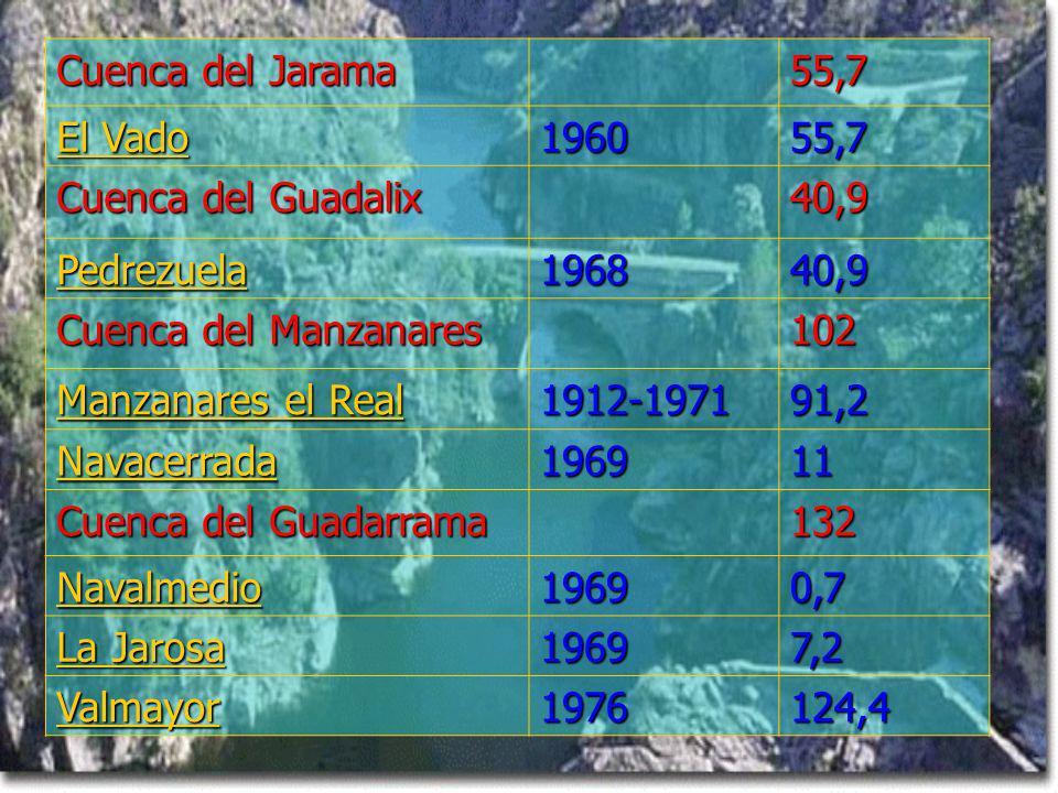 Cuenca del Jarama 55,7. El Vado. 1960. Cuenca del Guadalix. 40,9. Pedrezuela. 1968. Cuenca del Manzanares.