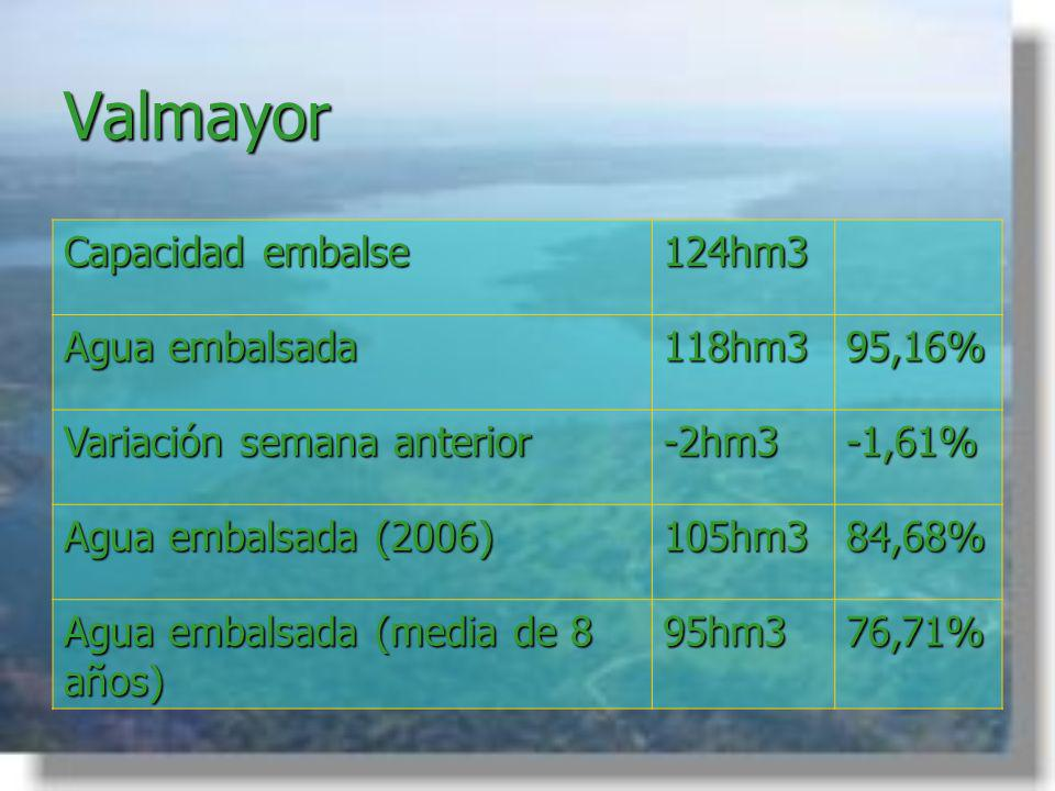 Valmayor Capacidad embalse 124hm3 Agua embalsada 118hm3 95,16%