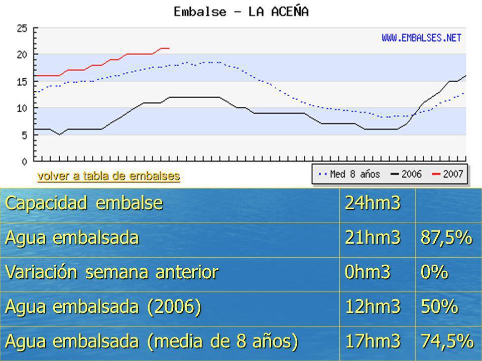 Variación semana anterior 0hm3 0% Agua embalsada (2006) 12hm3 50%