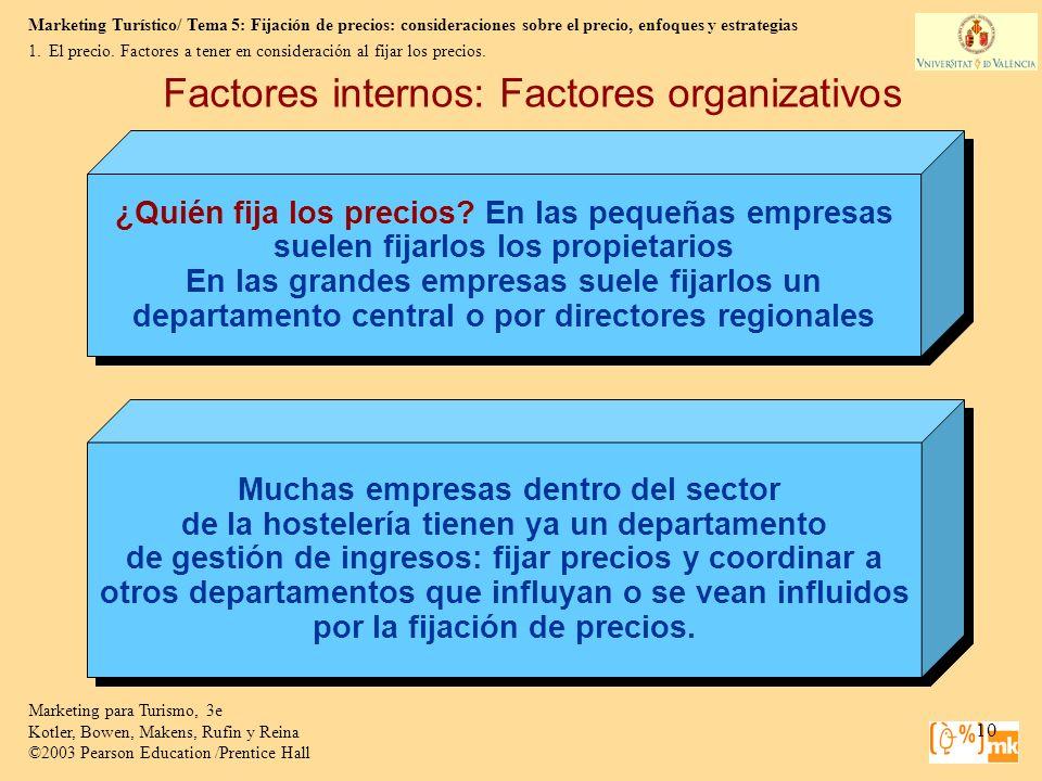 Factores internos: Factores organizativos