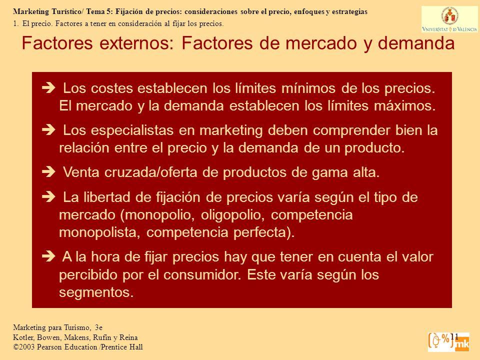 Factores externos: Factores de mercado y demanda