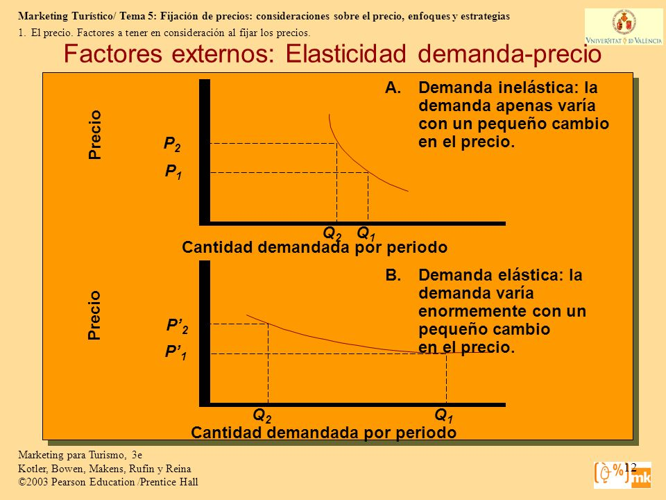 Factores externos: Elasticidad demanda-precio