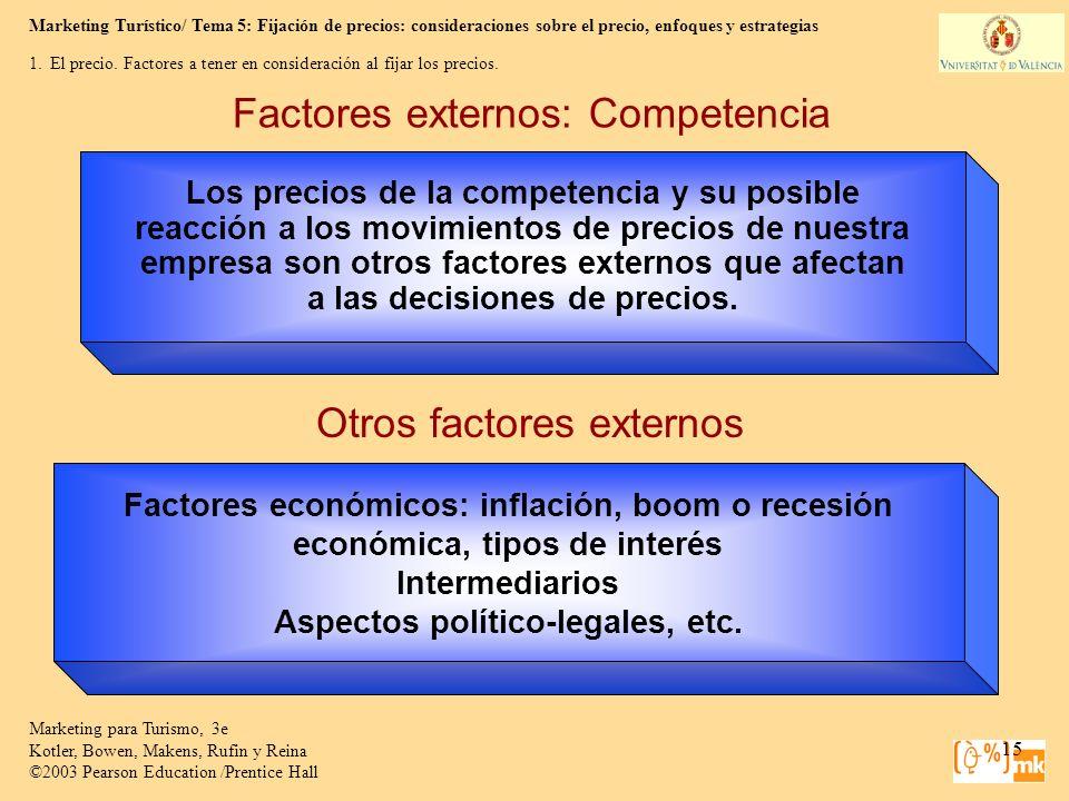 Factores externos: Competencia