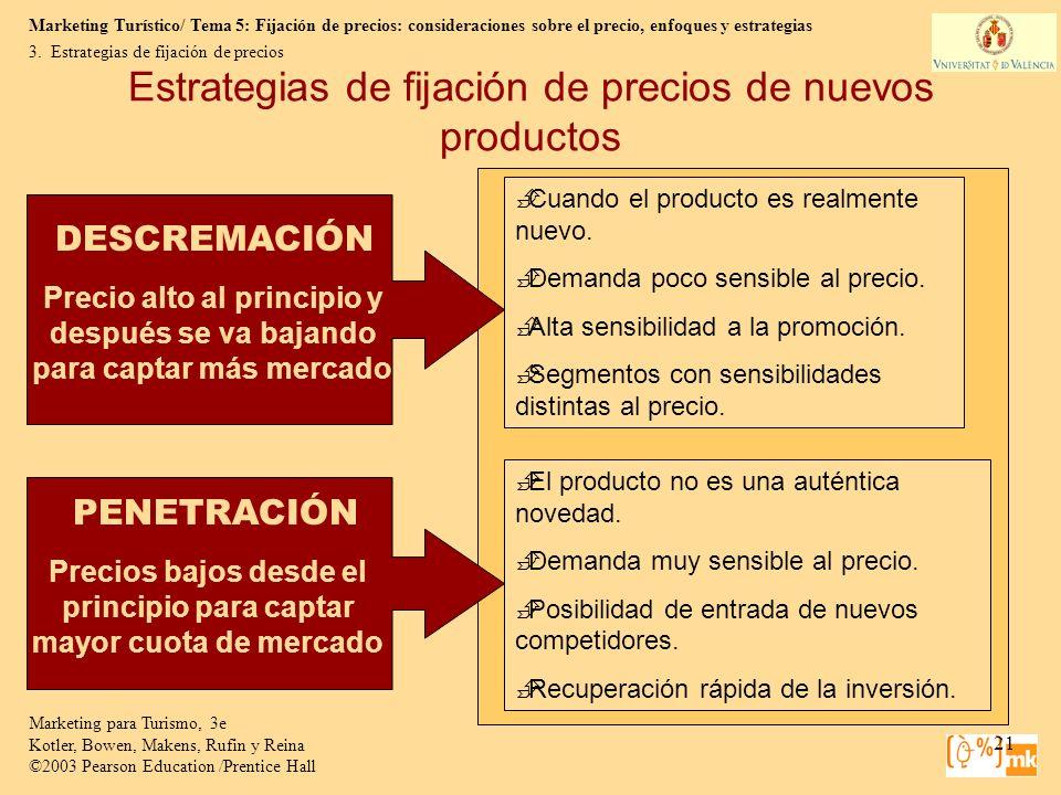 Estrategias de fijación de precios de nuevos productos