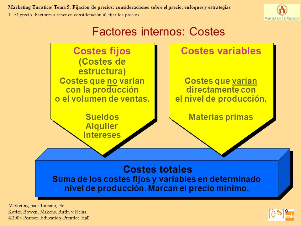 Factores internos: Costes