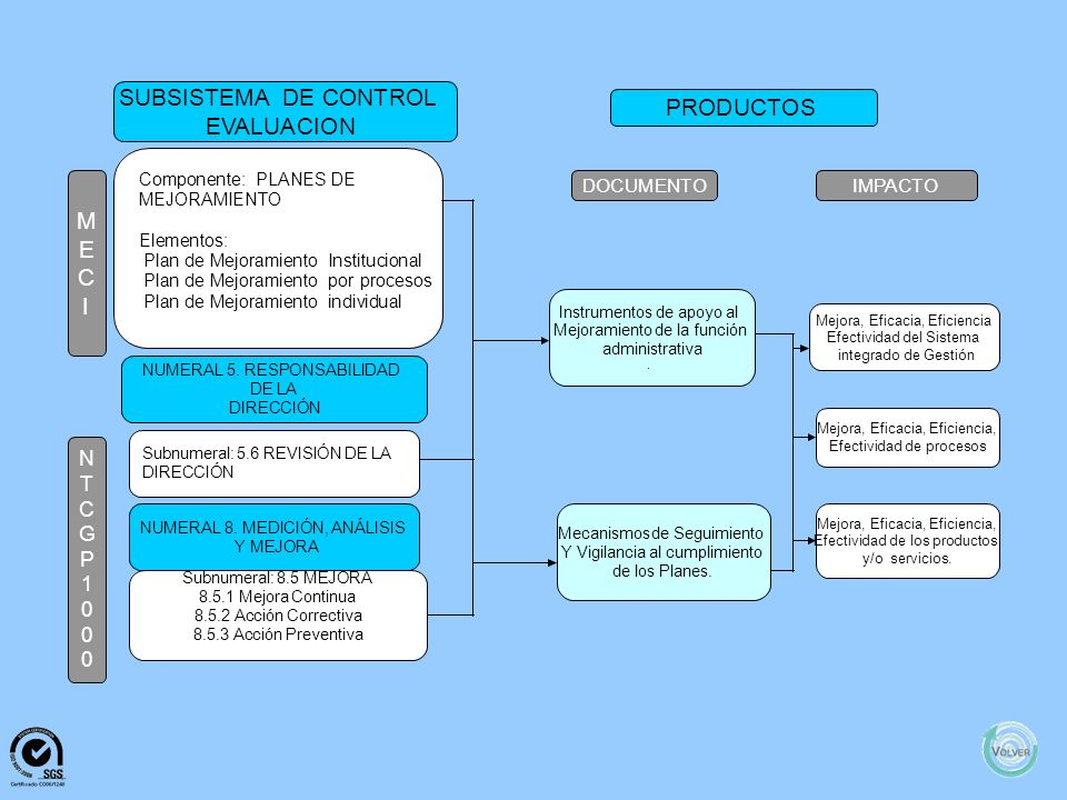 SUBSISTEMA DE CONTROL PRODUCTOS EVALUACION M E C I N T C G P 1