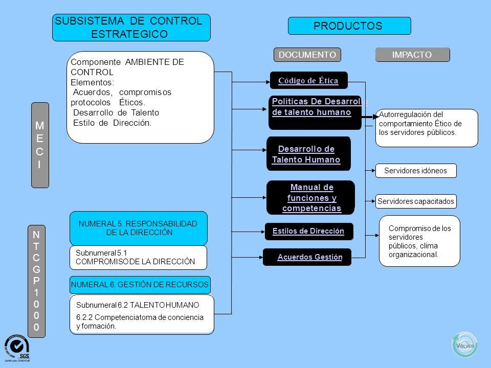 Desarrollo de Talento Humano Manual de funciones y competencias