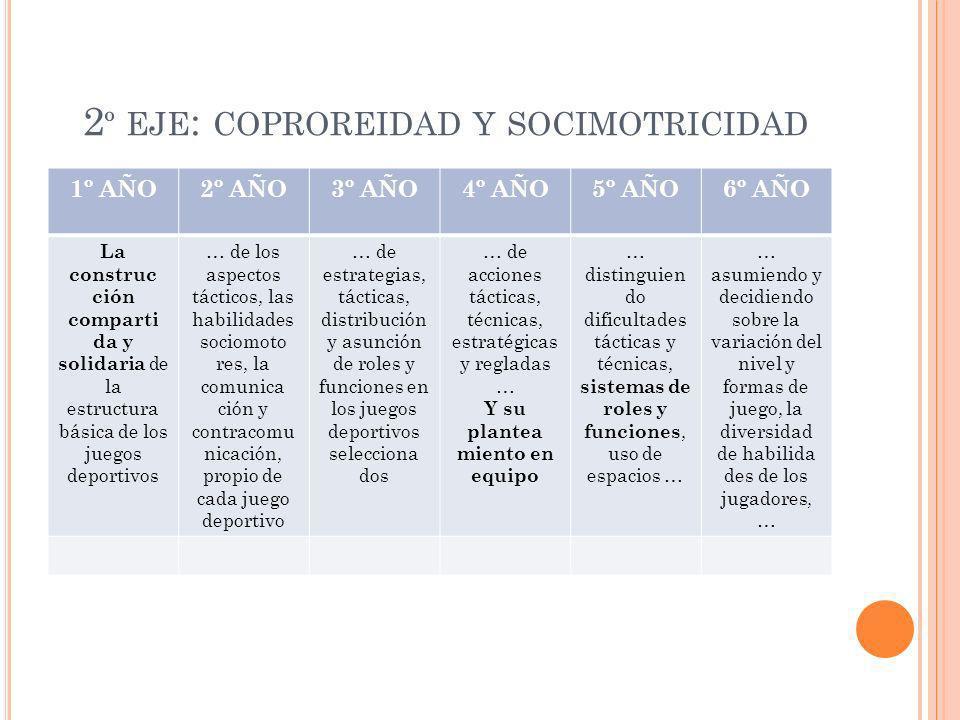 2º eje: coproreidad y socimotricidad