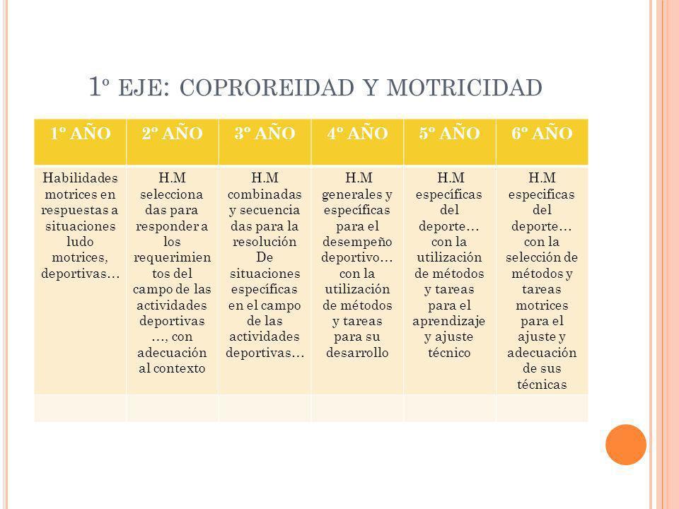 1º eje: coproreidad y motricidad