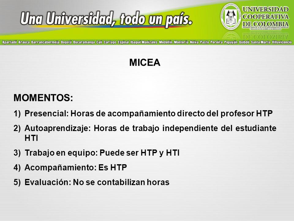 MICEA MOMENTOS: Presencial: Horas de acompañamiento directo del profesor HTP. Autoaprendizaje: Horas de trabajo independiente del estudiante HTI.