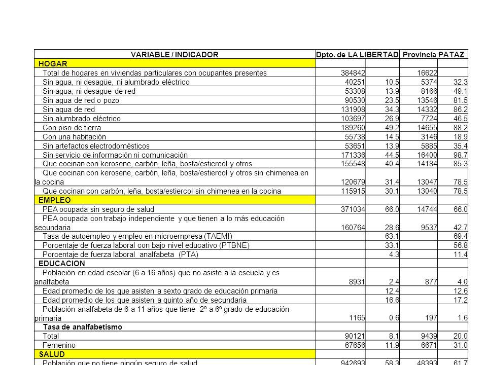 VARIABLE / INDICADOR Dpto. de LA LIBERTAD. Provincia PATAZ. HOGAR. Total de hogares en viviendas particulares con ocupantes presentes.