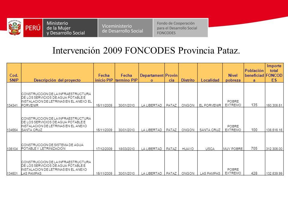 Descripción del proyecto Población beneficiada Importe total FONCODES