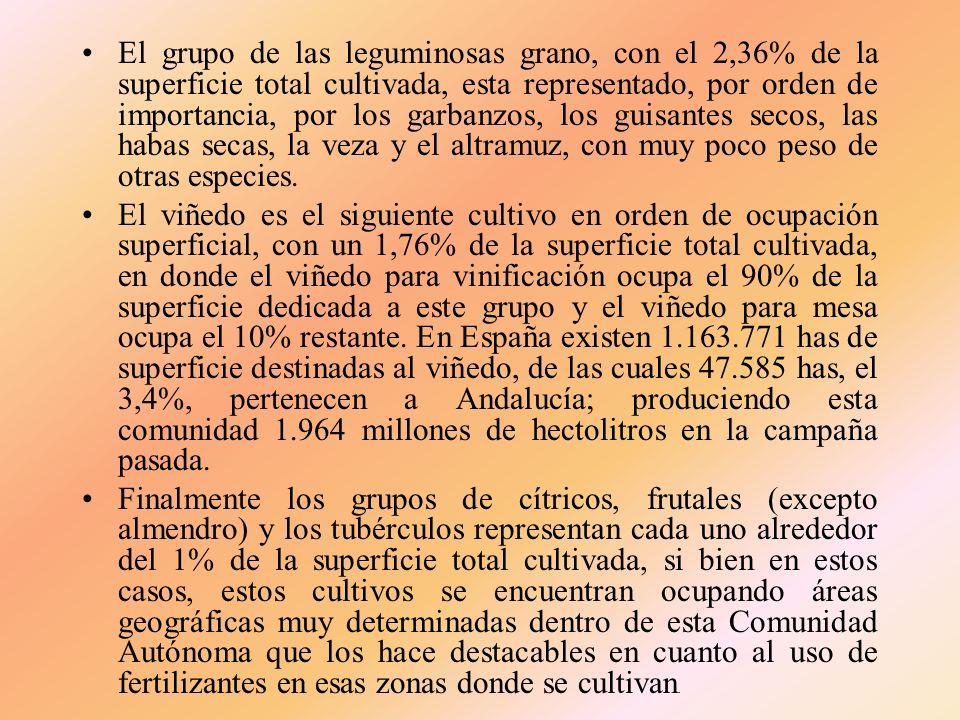 El grupo de las leguminosas grano, con el 2,36% de la superficie total cultivada, esta representado, por orden de importancia, por los garbanzos, los guisantes secos, las habas secas, la veza y el altramuz, con muy poco peso de otras especies.