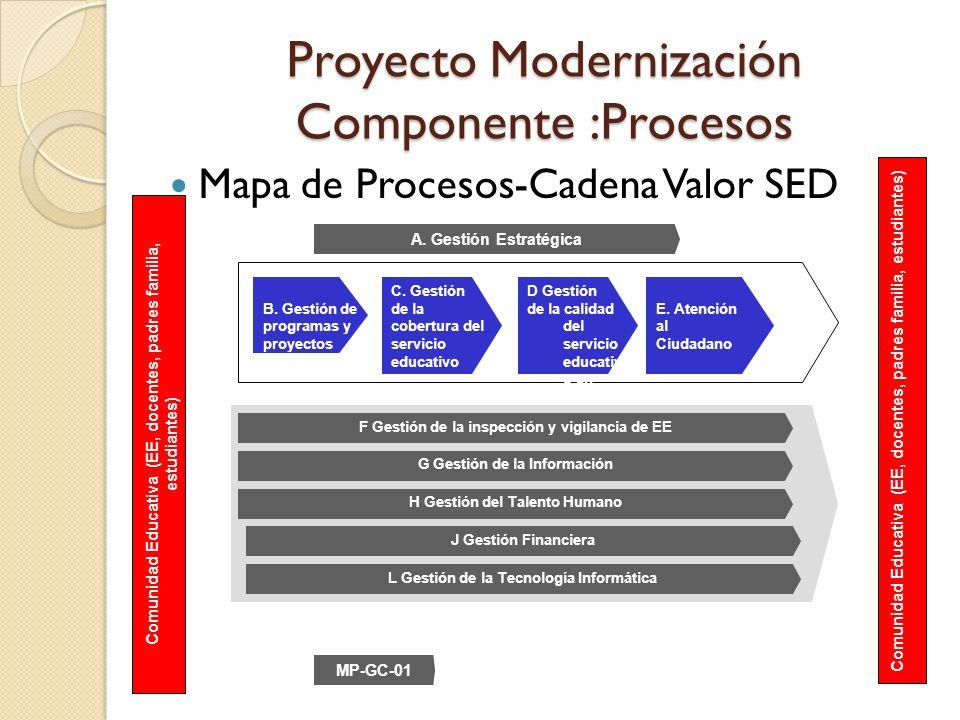 Proyecto Modernización Componente :Procesos