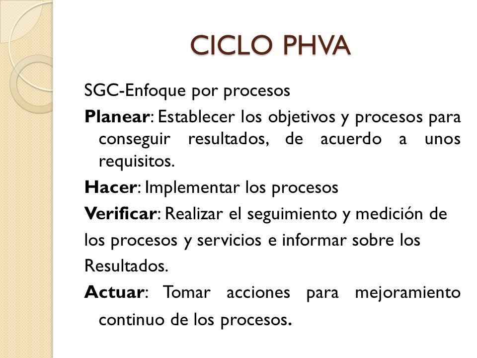 CICLO PHVA SGC-Enfoque por procesos