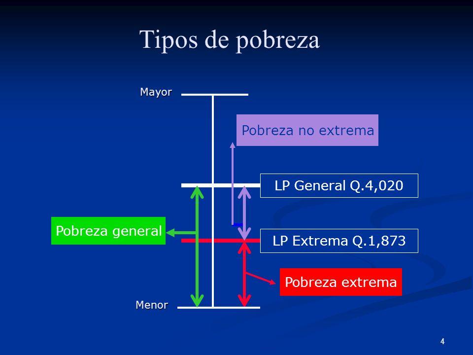 Tipos de pobreza Pobreza no extrema LP General Q.4,020 Pobreza general
