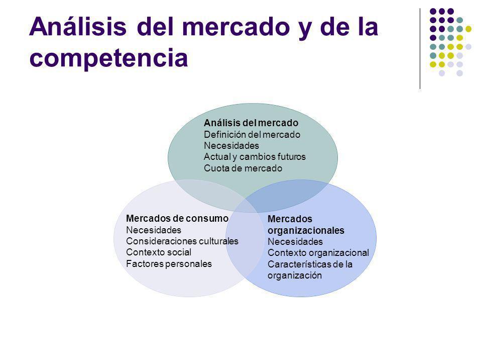 Análisis del mercado y de la competencia