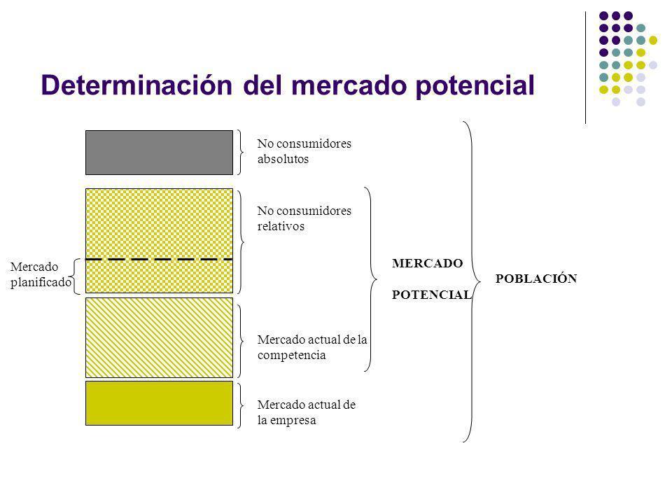 Determinación del mercado potencial