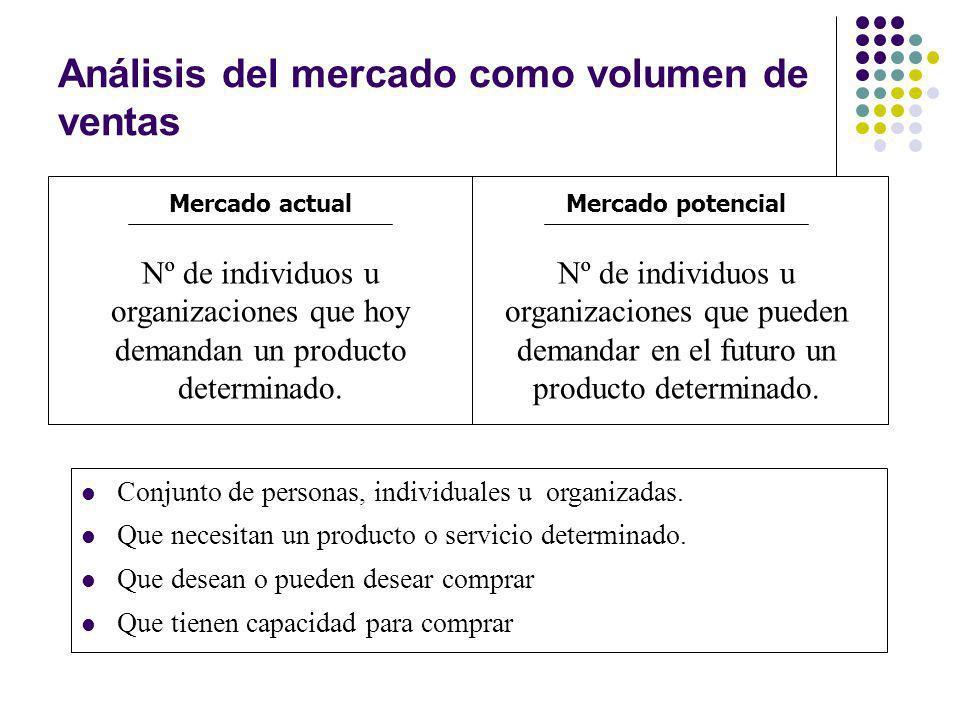 Análisis del mercado como volumen de ventas