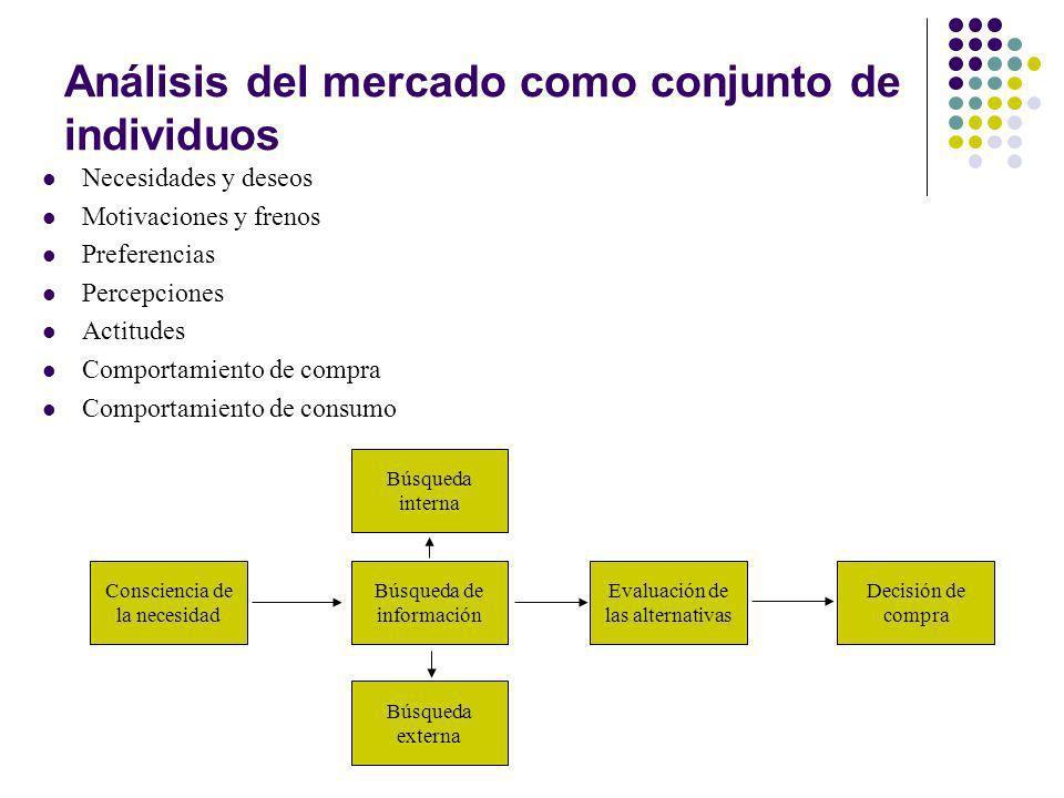 Análisis del mercado como conjunto de individuos