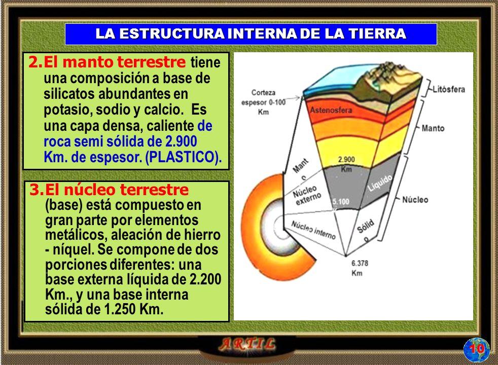 LA ESTRUCTURA INTERNA DE LA TIERRA