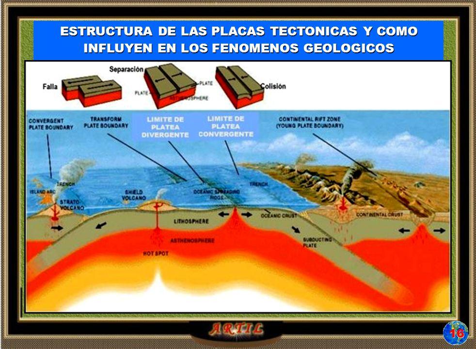 ESTRUCTURA DE LAS PLACAS TECTONICAS Y COMO INFLUYEN EN LOS FENOMENOS GEOLOGICOS